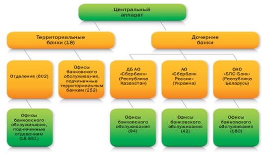 19 национальных банков, 1356 расчетно-кассовых центров (ркц), 26 региональных центров информатизации